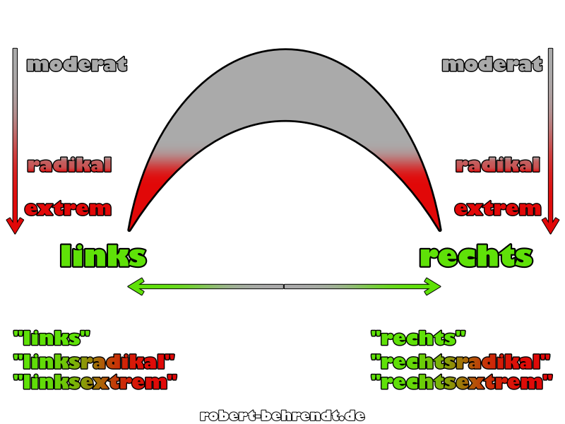 links, mitte, rechts kombiniert mit radikal und extrem