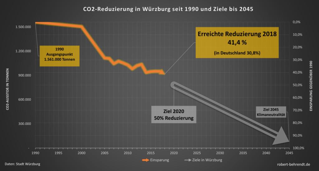 CO2-Reduzierung in Würzburg sein 1990 und Ziele bis 2045
